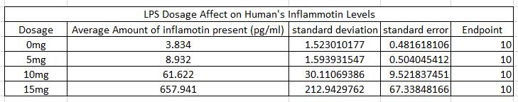 File:Human- Dosage vs. Inflammotin table.PNG