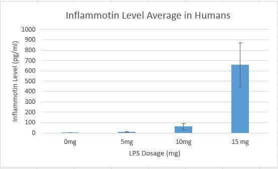 File:Human inflammotin graph.PNG