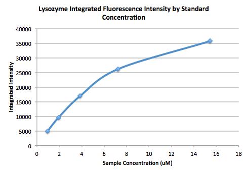 File:09.09.2015 integratedlysozymeblankadjustedfluorescence JNB.png