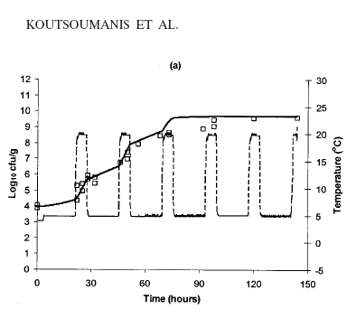 Koutsoumanis Step Model 5 to 20 C