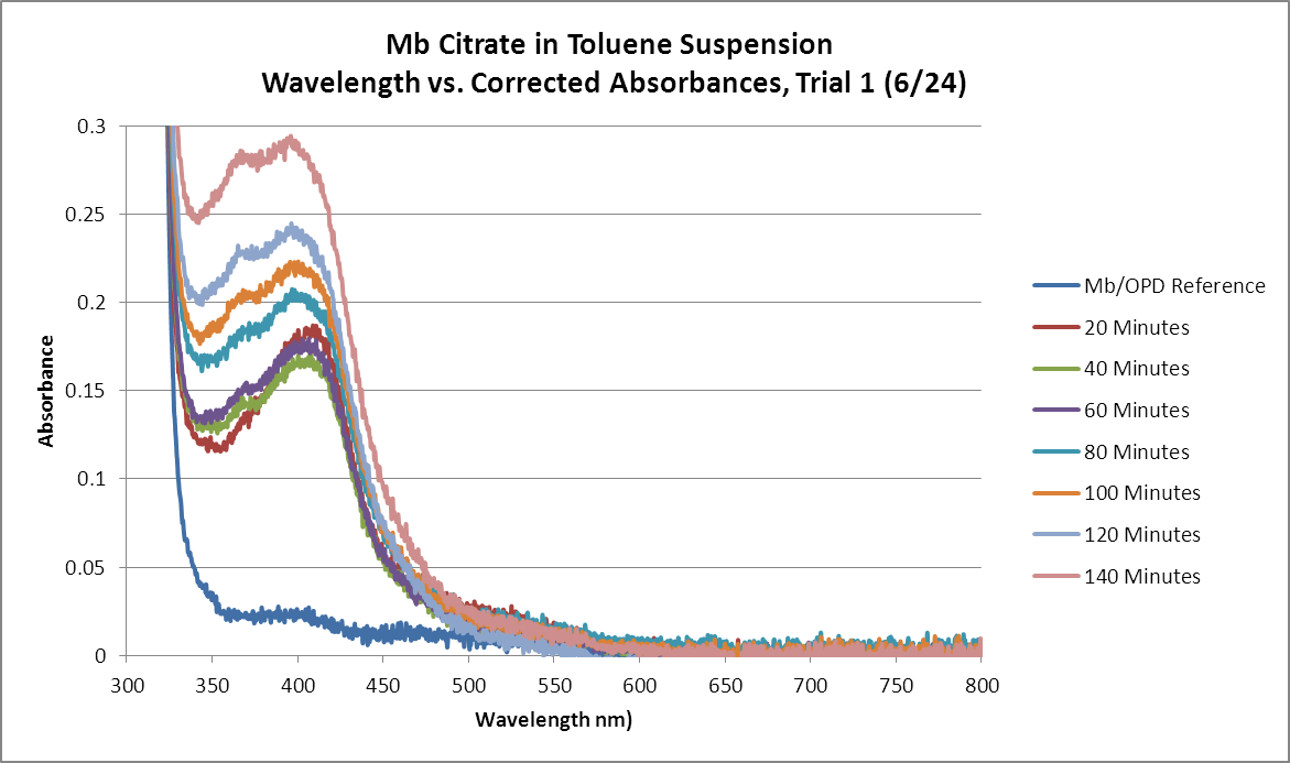 Image:Mb_Citrate_OPD_H2O2_Toluene_GRAPH_Trial1.png