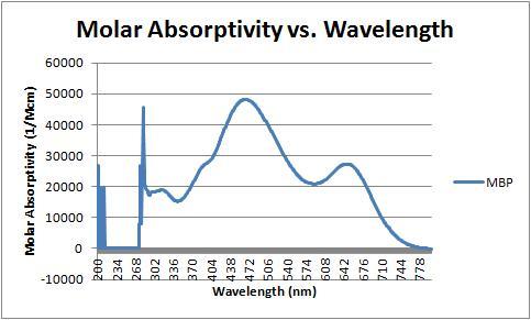 Molar absorptivity vs wavelength 9-13-11.jpg