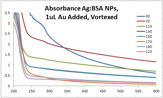 Image:2014 0326 abs Ag BSA 0319 vortexed.PNG