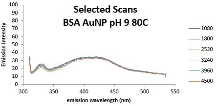 BSA Fluor pH9 emissions1080-4500.PNG