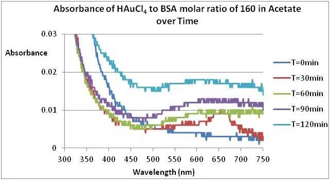 File:Experimental Biological Chemistry - September 7th 2011 ..jpg