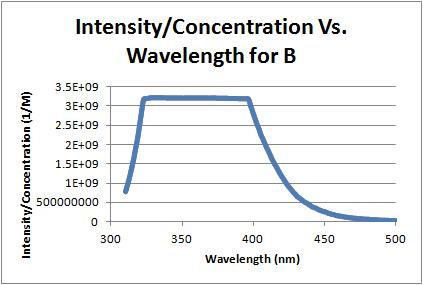 Image:Intensity over concentration vs wavelength b 10-5-11.jpg