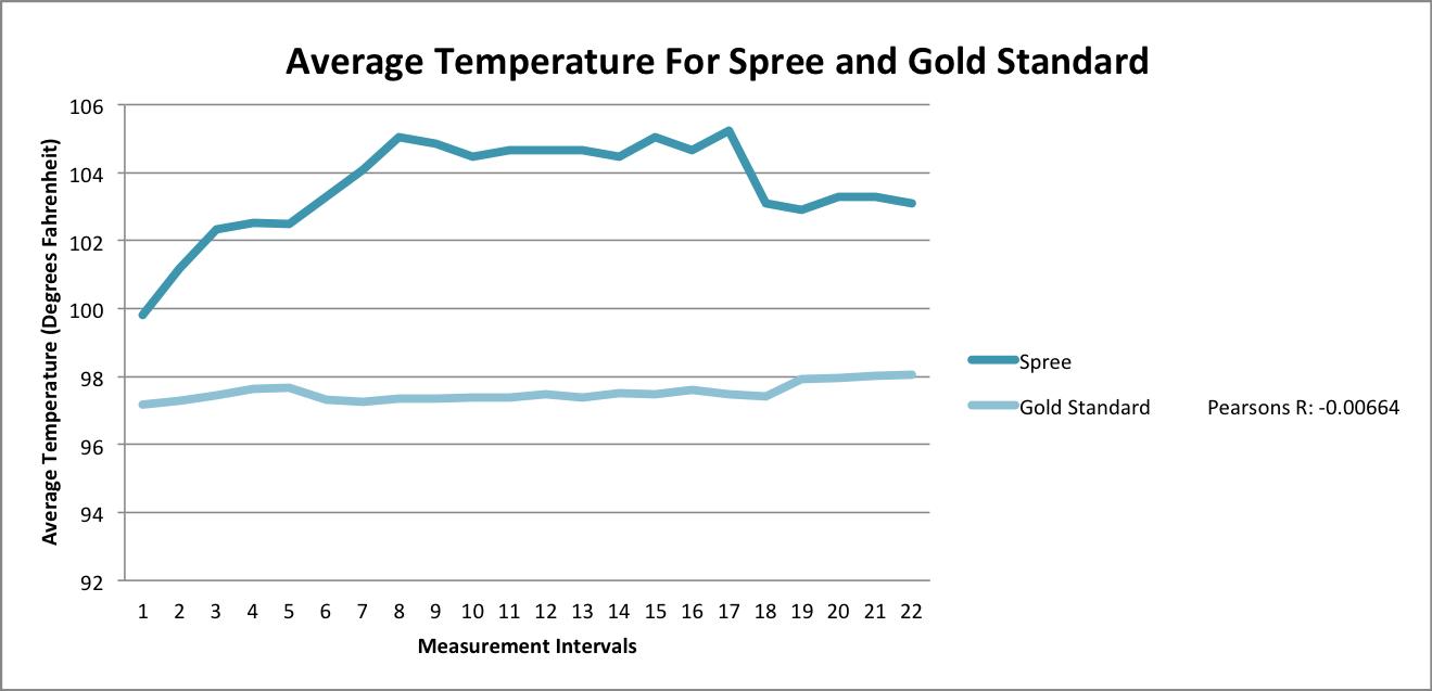 Lab 4 BME Temperature graph 1.png