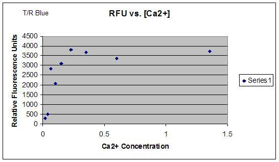 File:Rfu vs ca2+.jpeg