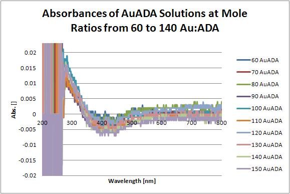 UV-Vis Spectra of AuADA.JPG