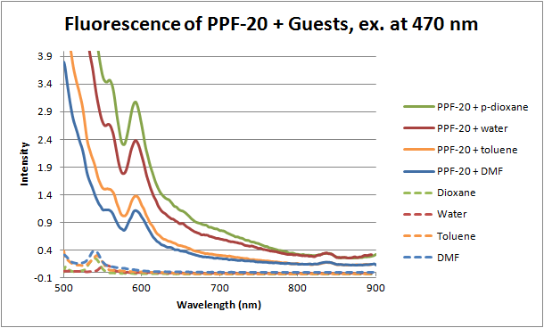 12-06-28 fluorescence of PPF20 with guests ex 470.png