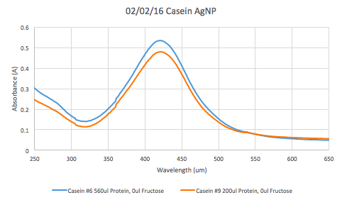 Image:2.2.16 Casein AgNP.png
