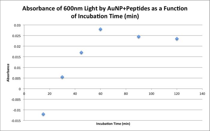 File:700px-20151118 JNB bradford peptides.png