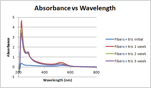 File:Absorbance vs wavelength over time 3-6-12.png