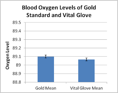 Image:Bloodoxygenvitalglovegraph.png