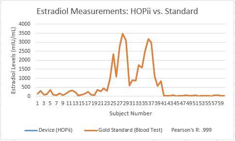 Graph for estradiol levels.JPG