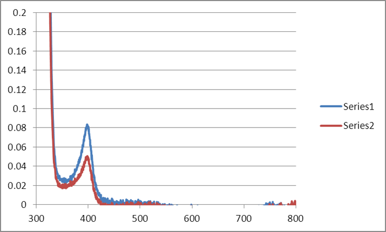 Image:Mb Citrate OPD H2O2 MeOH 5C Workup Graph.png