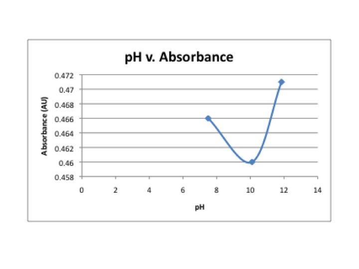 File:PH v. absorbance.png