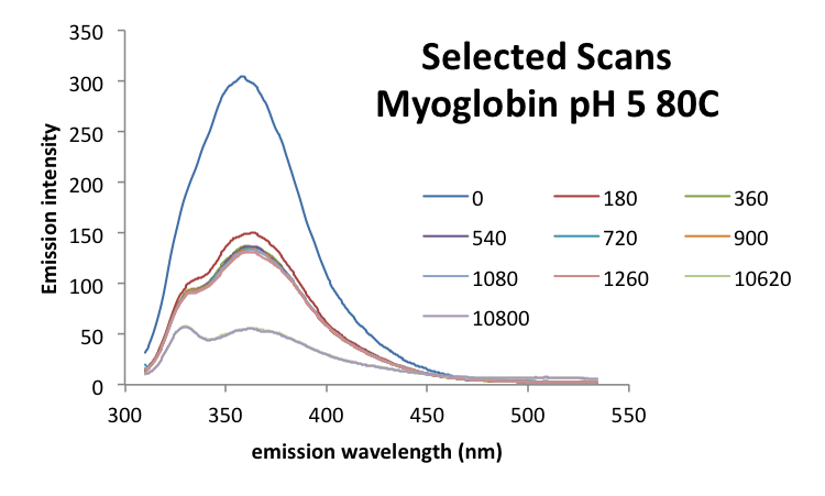 Image:20161003 mrh myoglobin ph5 scans.png
