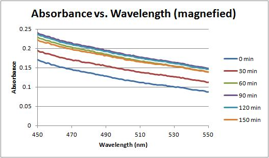 Absorbance vs wavelength magnified 8-31-11.jpg