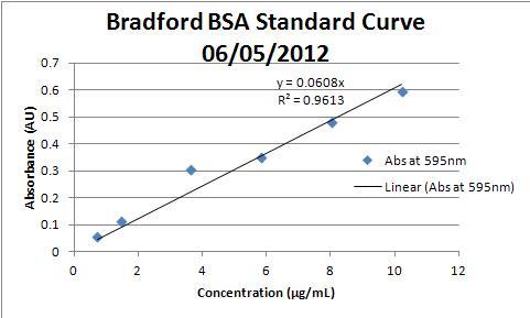 File:Bradford Standard 060512.JPG