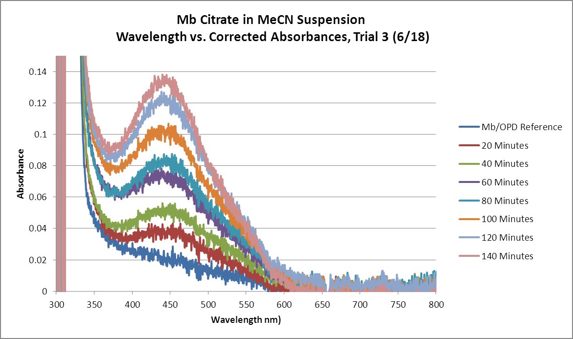 Mb Citrate OPD H2O2 MeCN Trial3 Graph.png