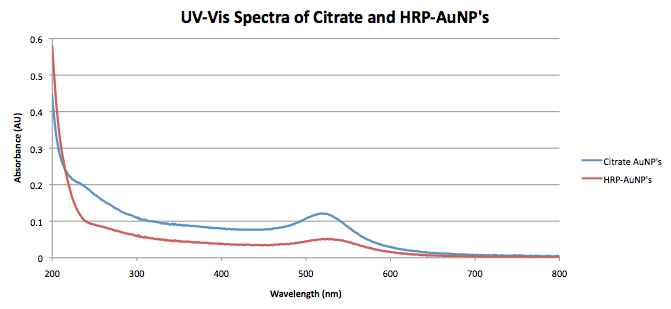 Oct 16 Exper Biochem UV-Vis Spectra.png