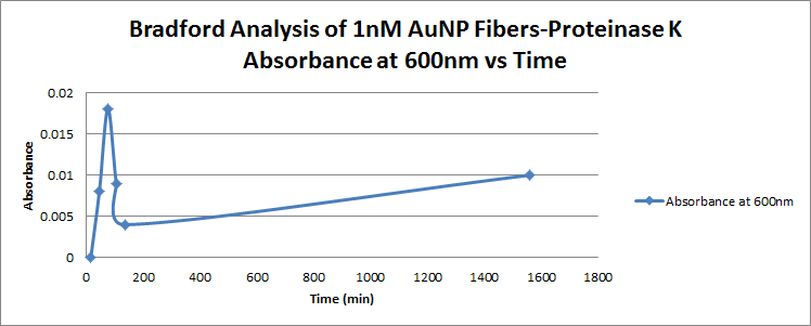 File:AMS Bradford 1nM Abs 600nm vs time.png