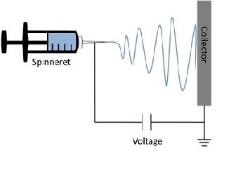 File:Electrospinning.jpg