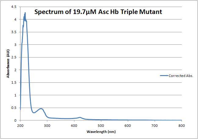 File:Triple mutant spectrum.JPG
