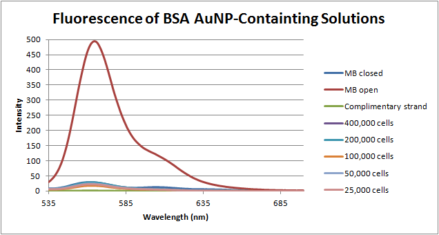 Image:12-06-14 fluorescence of BSA.png