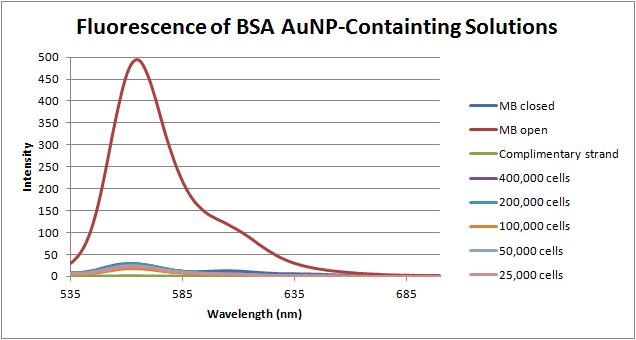 12-06-14 fluorescence of BSA.png