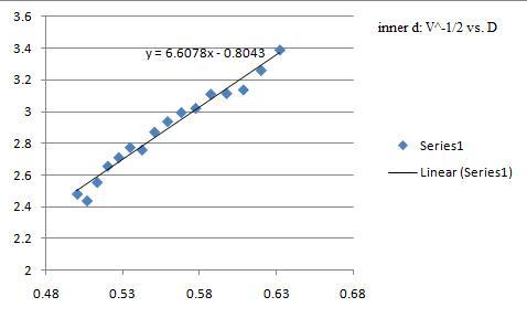 inner d: V^-1/2 vs. D