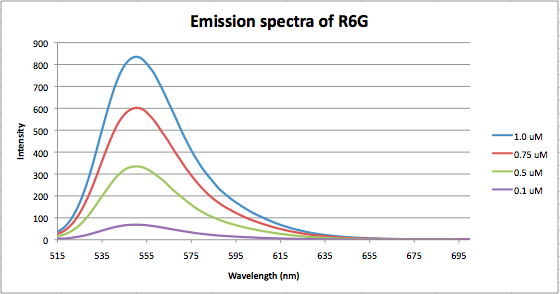 File:Fluorescence R6G.png