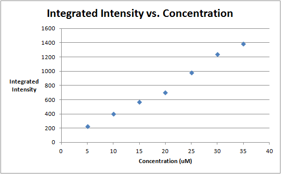 October 5 Integrated Intensities vs. concentration.png