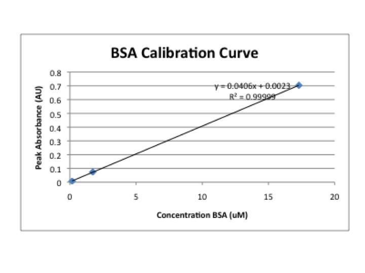 File:BSA calibration curve.png
