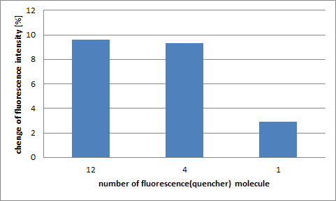 Fig.2.2.2.4 The comparison of the change in fluorescence with the number of fluorescent and quencher molecules
