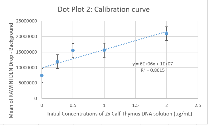 Group 8 1030 graph2.2 PCR D.PNG
