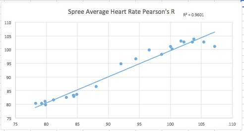 File:Lab3SpreePearsonsRHeartRate.png