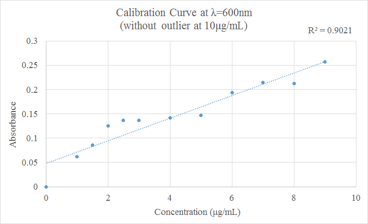 File:Nunziata Bradford Calibration Curve without Outlier 9 23.png