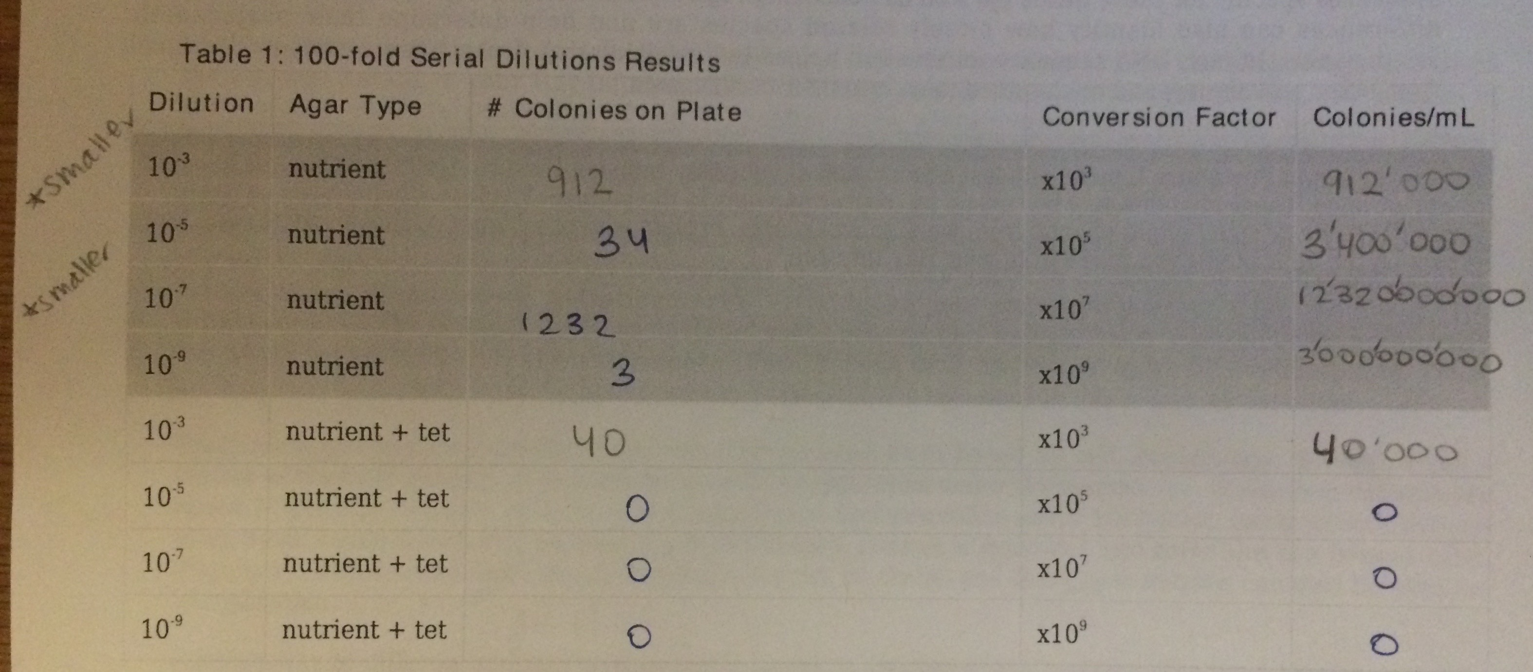 Serial dilutions results table.jpg