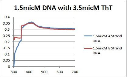 1.5micM DNAs graph.jpg