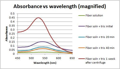 Image:Absorbance vs wavelength magnified 2-21-12.jpg