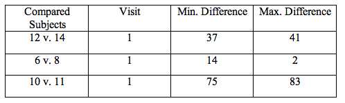 File:Acticity 2 Part 2 Table 2.png