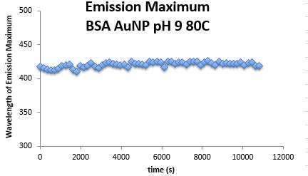 AnnelieseFaustino fluorescencedataanalysis pH9BSAAUNP 161101 Part1.PNG