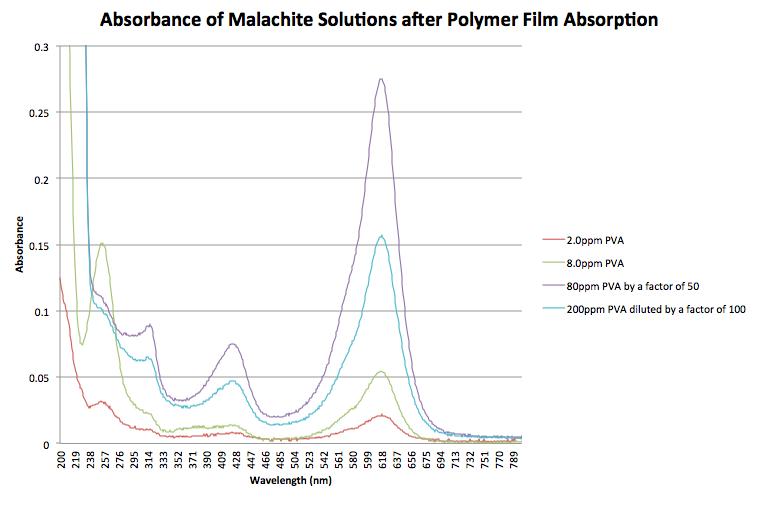 09-05-14-polymerfilm.png