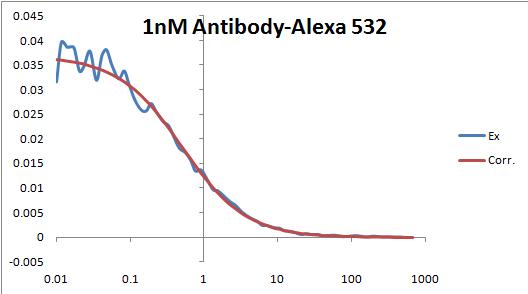 1nM Antibody-Alexa 532 pic.png