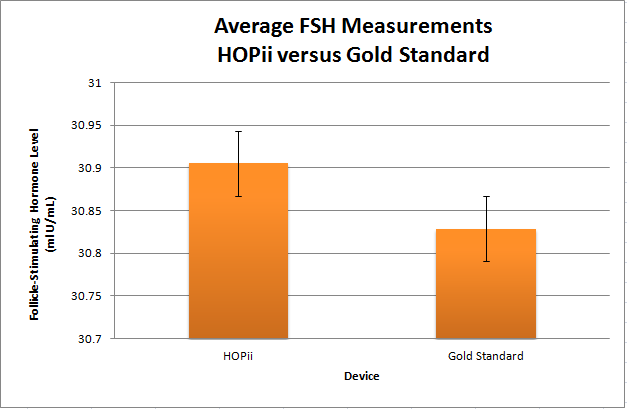File:BME Device FSH Avg.PNG