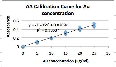 File:Sept 11 Class Gold AAS Exper Biochem.png