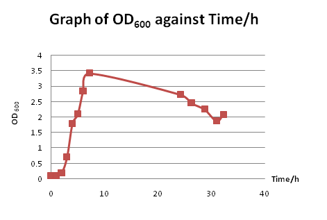 File:Trial Run Growth Curve.png