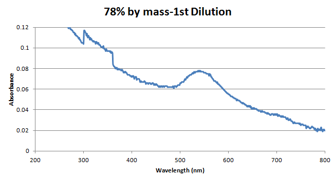 78percentbymass1dilution.png